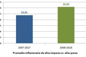 Informe de la Universidad Austral indica que en los últimos 11 años,la inflación fue menor en años electorales