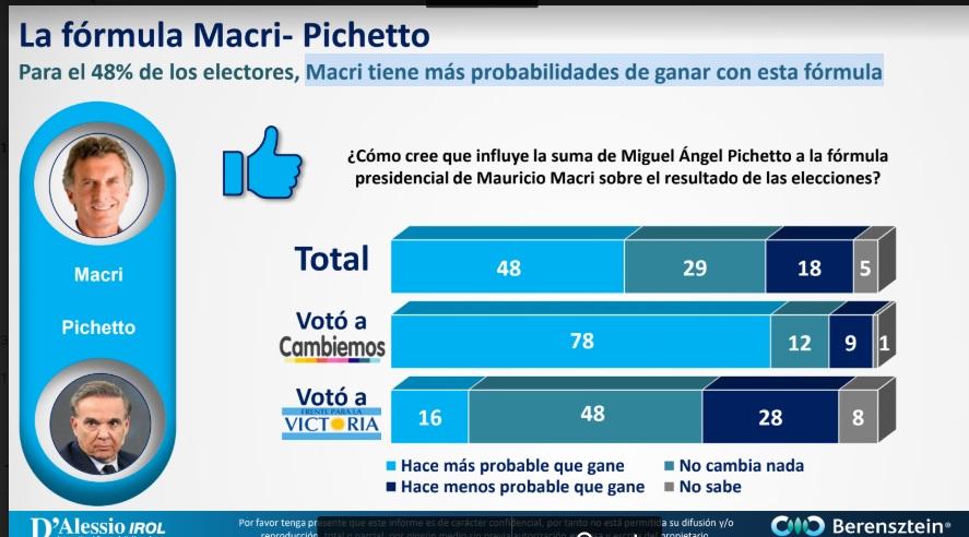 Encuesta revela que crecieron las chances de Macri con la incorporación del peronista Pichetto