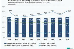 Alarmante: el 51,7% de los chicos son pobres en Argentina (el nivel más alto en una década)