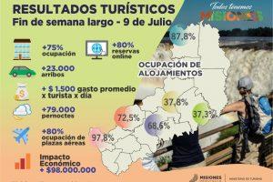 Fin de semana largo: el Turismo generó 98 millones de pesos en Misiones