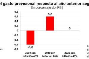 Según Idesa, sin reforma previsional no habrá baja de la inflación