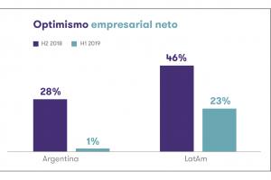 Dato alarmante: el optimismo entre las empresas medianas argentinas pasó de un 28% neto a un 1%