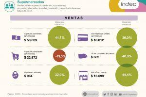 El consumo no despierta y las ventas en supermercados de Misiones quedaron debajo de la inflación