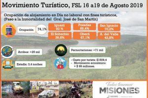 Fin de semana largo: el turismo generó ingresos por casi cien millones en Misiones