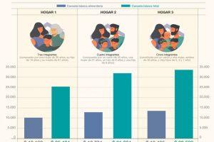 En julio, la canasta básica alimentaria aumentó 57,3% interanual