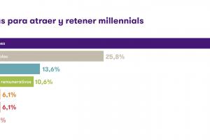"""Más del 50% de las empresas están preocupadas en atraer y retener """"Millennials"""""""