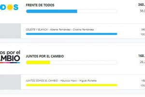 Misiones: respaldo a Fernández y la caza de los votos nulos