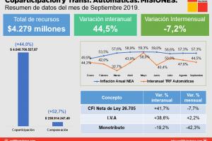 La coparticipación de septiembre de Misiones volvió a perder contra la inflación
