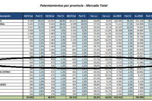 La venta de autos se desplomó 32,4% en Misiones en octubre y lleva una caída acumulada de 52,7%