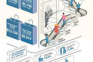 Las ventas en súper y shopping sufrieron en septiembre su décimo quinta baja consecutiva