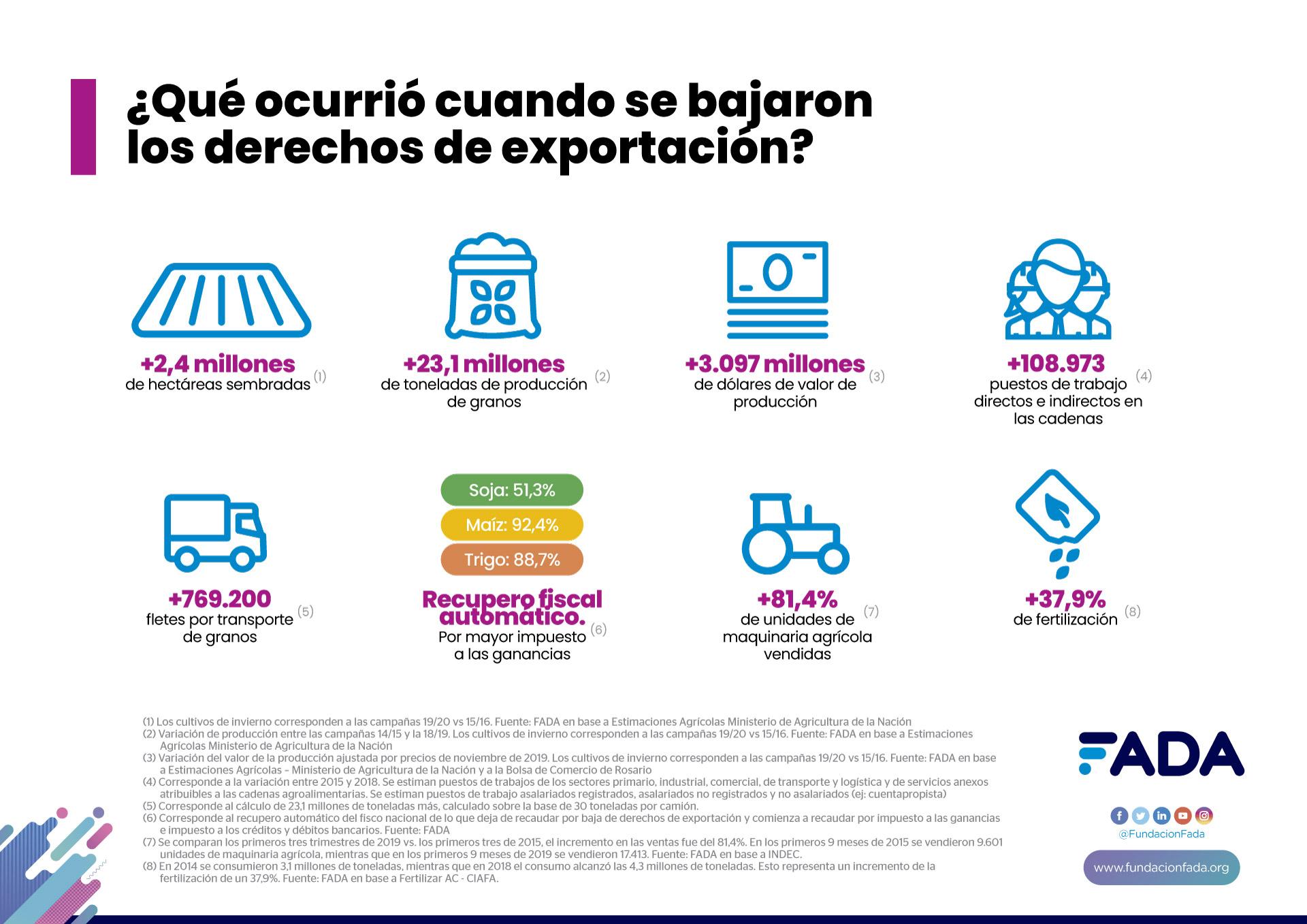 ¿Qué pasó cuándo se bajaron los derechos de exportación?