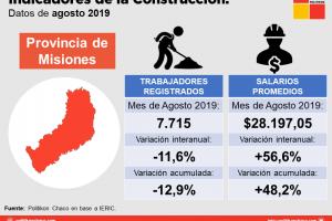 Construcción en Misiones: menos puestos, caída del salario y despachos de cemento a la baja