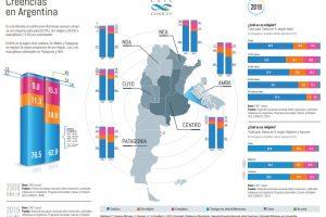 ¿En qué creen los argentinos? Crece el número de evangélicos y se duplicó la proporción de quienes afirman que el aborto es un derecho