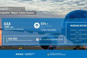 El Aeropuerto de Iguazú sumó tres rutas y continúa creciendo