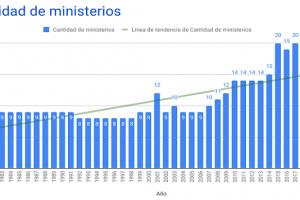 Análisis de la composición de los Ministerios en el Gabinete de Alberto Fernández
