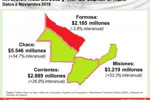 Misiones fue la provincia del NEA con menor inversión real per cápita del Gobierno nacional en 2019