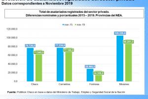 En la era Macri, en todas las provincias del NEA cayó el empleo privado: Misiones y Formosa, con los peores resultados