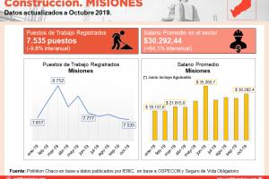 Construcción en Misiones: continúa la caída en la cantidad de los puestos registrados en el sector, pero a menor ritmo