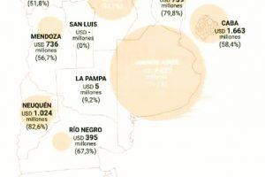 Misiones es una de las provincias con menos deuda en dólares