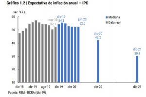 Expectativas del mercado: después del 54% de 2019, se espera una inflación del 42% para 2020