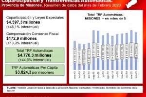 Coparticipación: en febrero, los recursos a Misiones crecieron un 44,6% comparado con el año anterior: la pérdida frente a la inflación es de más de $400 millones