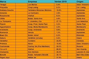 """Ranking Yerbatero 2019: Un año verde marcado por el """"regreso"""" de Las Marías, la confirmación de Playadito, y el desempeño de La Tranquera"""