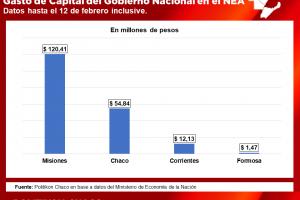 En lo que va del 2020, Misiones lidera el gasto de capital del Gobierno nacional en el NEA
