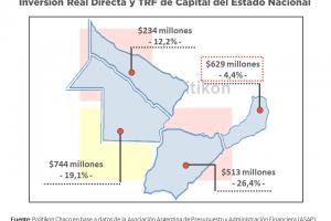 Inversión real directa en Misiones: en un contexto donde el capital no es prioridad, la caída misionera es la más baja de todo el NEA
