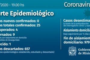 Coronavirus: Misiones no registró nuevos casos y se descartaron 657 casos
