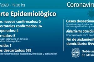 Coronavirus: Misiones cierra el sábado sin casos nuevos y un recuperado