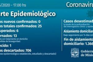 Coronavirus: Misiones comienza otra semana sin nuevos casos