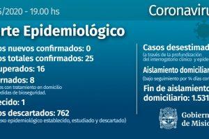 Coronavirus: Misiones lleva 12 días sin contagios y ya son 16 los recuperados