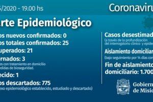 Coronavirus: Misiones cumplió dos semanas sin contagios y ya son 21 los recuperados