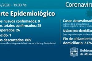Coronavirus: Misiones lleva 19 días sin contagios