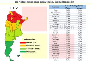 """El 23,4% de los misioneros accedieron al IFE """"2"""": creció el número de beneficiarios y sigue teniendo la novena mayor proporción del país"""