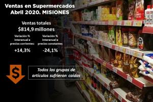 En abril las ventas en supermercados en Misiones se desplomaron un 24,1% real, la caída más alta del país