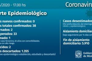 Coronavirus: en Misiones no se registraron nuevos casos este miércoles