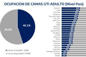 Casi la mitad de las camas de terapia intensiva están ocupadas en Misiones, ninguna con coronavirus