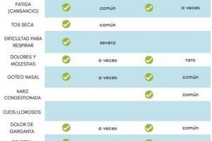 Las alergias siguen a pesar del coronavirus