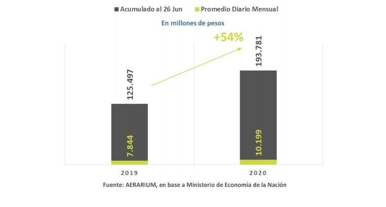 La Coparticipación a las provincias mejoró en junio con la reapertura de actividades