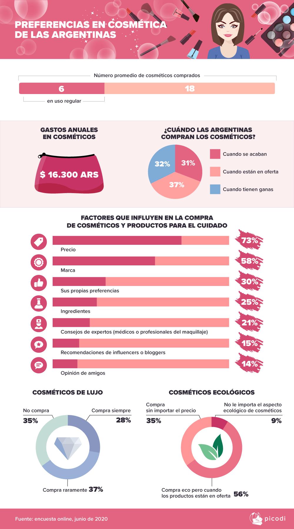 Las argentinas gastan 16.300 pesos en cosméticos cada año [ranking mundial]