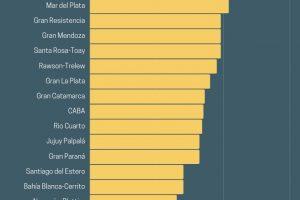 Dato Indec: Posadas tiene la desocupación más baja del país