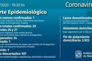 Coronavirus: un joven de 28 años es el nuevo caso confirmado en Misiones