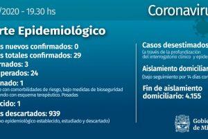 Coronavirus: Misiones no registró nuevos casos y en el país hubo un pico de 949 contagios