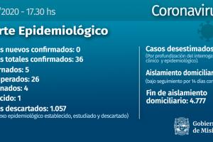 Coronavirus: Sin casos nuevos este domingo, Misiones sigue con 36 confirmados
