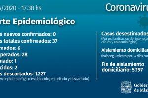 Coronavirus: otro recuperado y ningún nuevo caso en Misiones