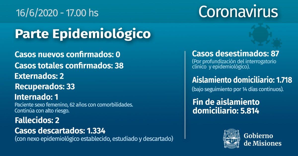 Coronavirus:  en Misiones no se registraron nuevos casos este martes