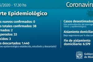Coronavirus: sin nuevos casos en Misiones, quedan 1.852 personas en aislamiento