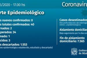 Coronavirus: no se detectaron casos nuevos y hay un nuevo paciente recuperado