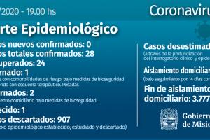 Misiones sigue sin nuevos casos confirmados de Coronavirus